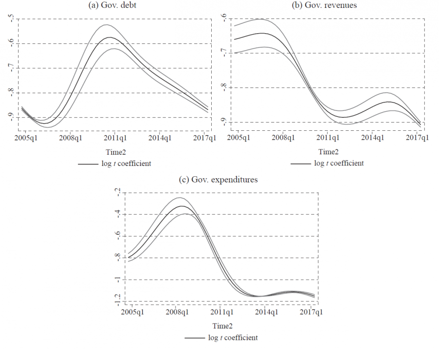 Fiscal convergence and sustainability in the European Union